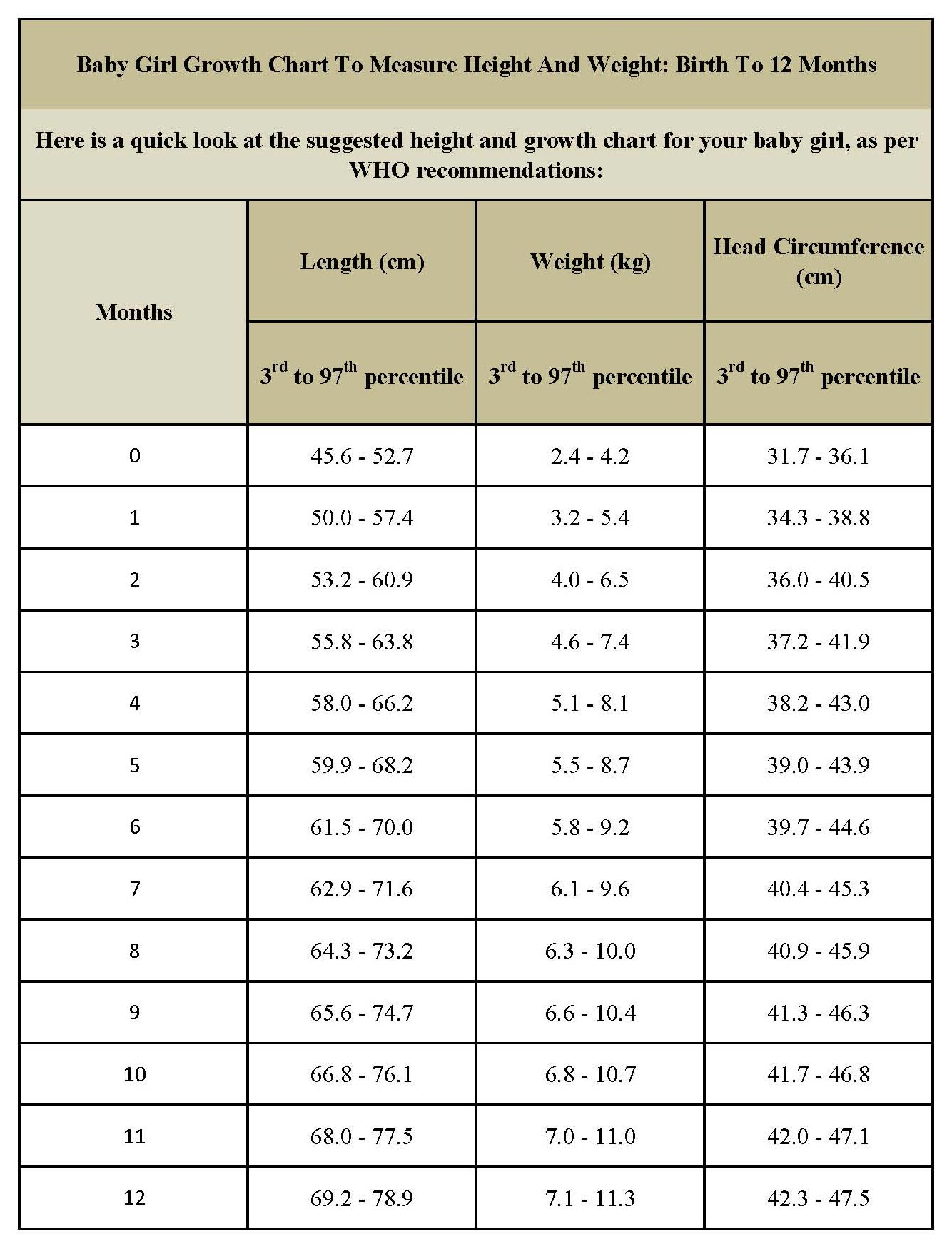 Weight chart for babies girl asafonec nvjuhfo Images